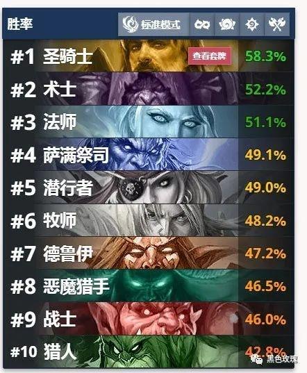 【炉石周报】骑士继续领跑榜单战士成经验宝宝