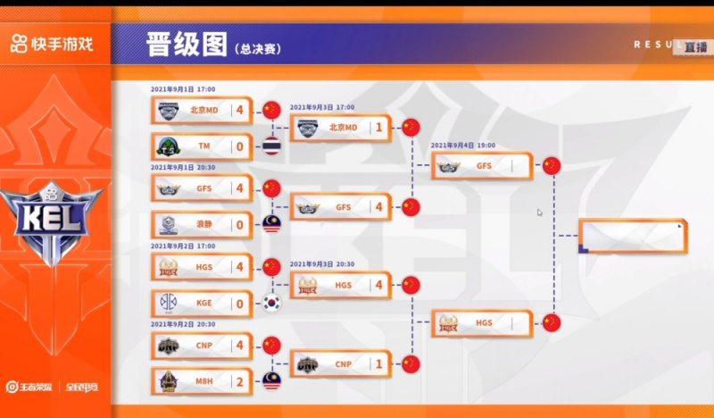 GFS最强五人组合体4-0战胜花果山拿下冠军桑杰直言经验不够